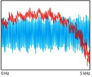 Beszéd + fehérzaj hangspektruma - lehallgatás elleni védelem
